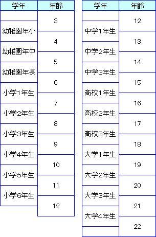 中学 三 年生 年齢 【みんなの知識 ちょっと便利帳】各学年の4月1日から翌年の3月31日までの間に達する年齢は