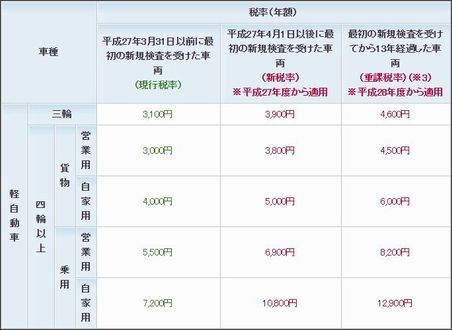 軽自動車税に係る税制改正.JPG