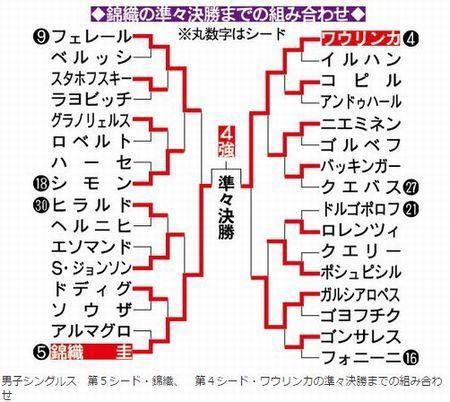 錦織圭の準々決勝までの組み合わせ2.JPG