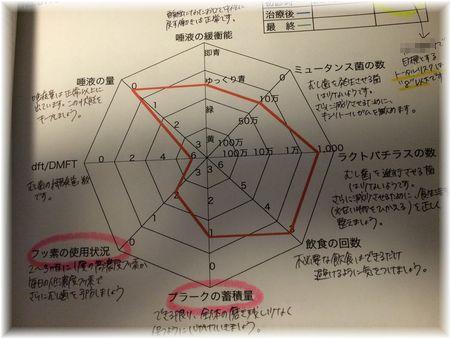 う蝕レーダーチャート.jpg
