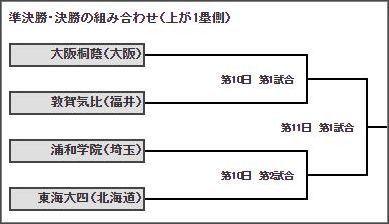 準決勝組み合わせ.JPG